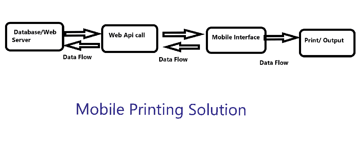 Mobile App with Printing Solutions
